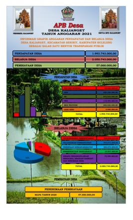 Anggaran Pendapatan dan Belanja Desa (APB Desa) Desa Kalianget Tahun Anggaran 2021